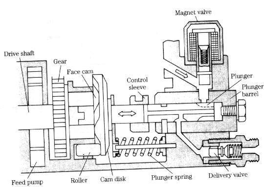 robert bosch type ve diesel injection pump injection pumps